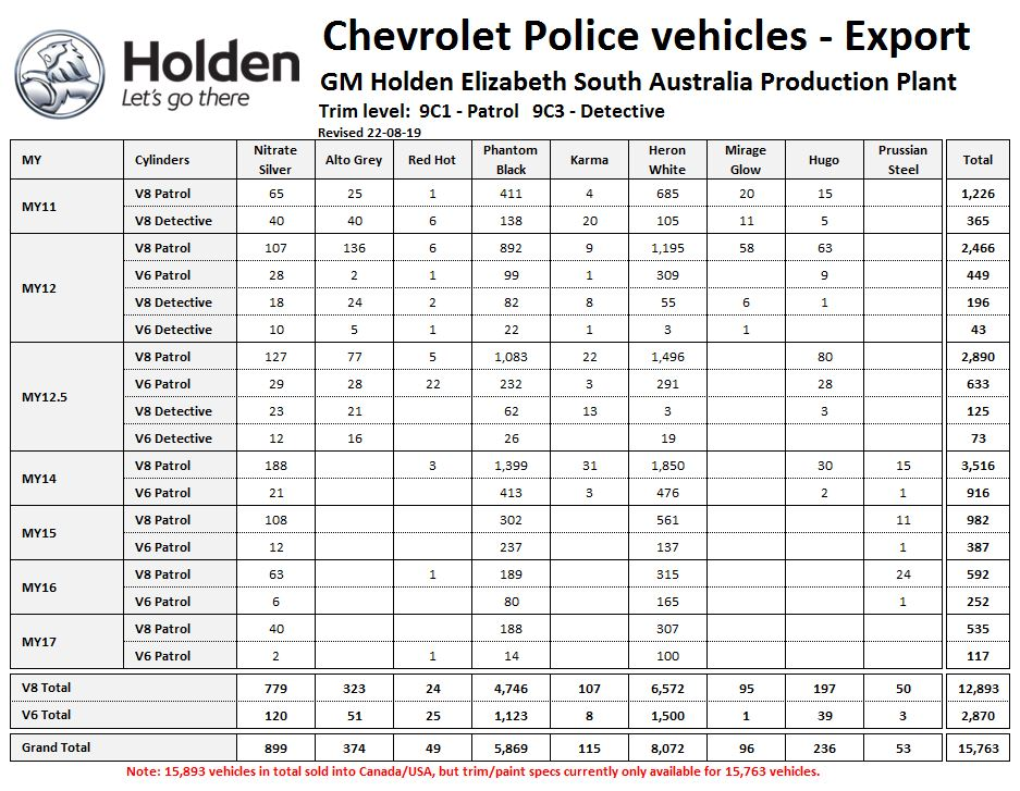 All Chevy Caprice PPV Production, Sales, and Information